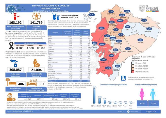 173 fallecidos y 4640 contagiados en Imbabura