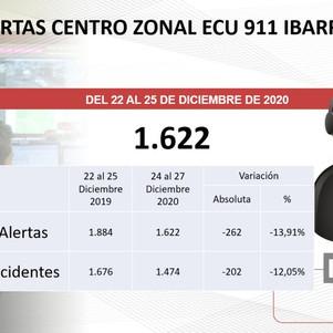 ECU 911 a través de su Centro Zonal Ibarra se mantuvo 100% operativo en torno a días de descanso