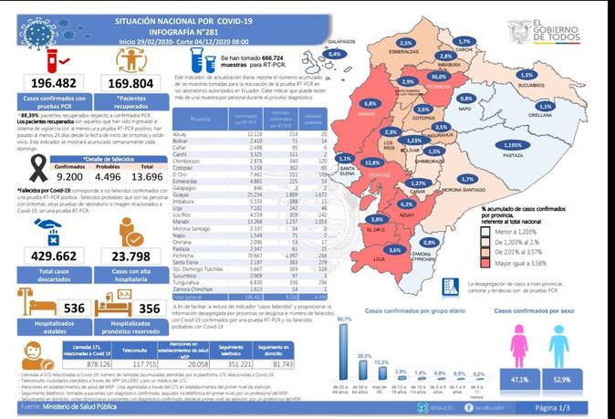 203 fallecidos y 5553 casos de Covid en Imbabura