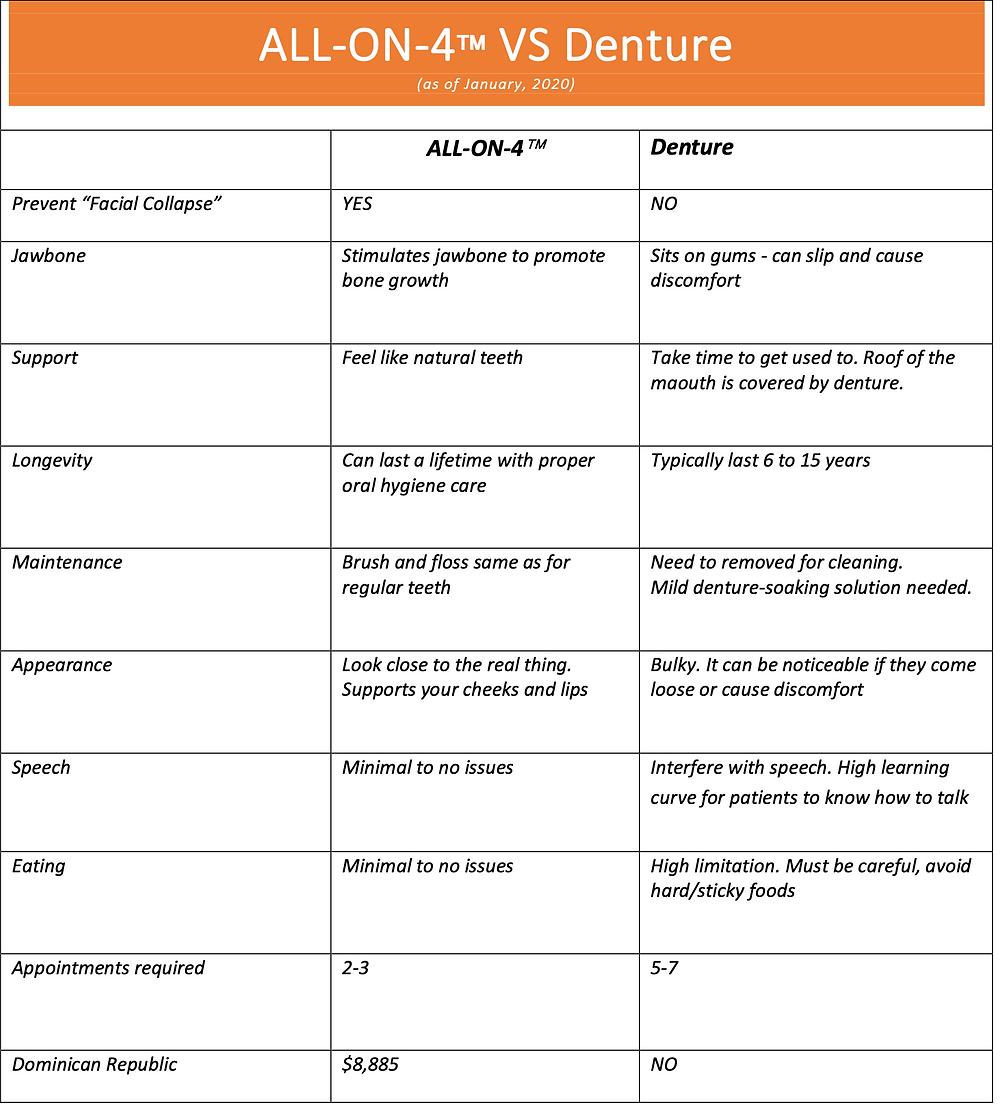 All-on-4 dental implants vs dentures