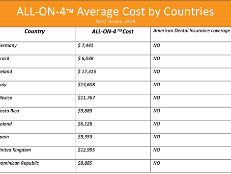 How much is the cost of ALL-ON-4 Procedure?