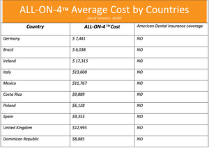 ALL-ON-4 cost by countries