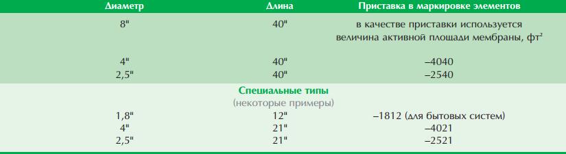 Классификация мембран по размеру