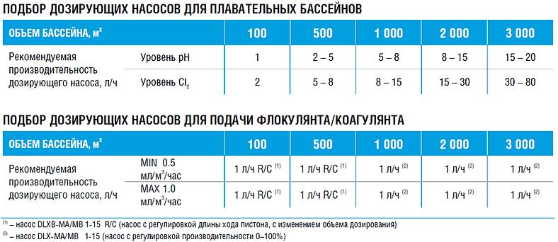 Таблица подбора насосов