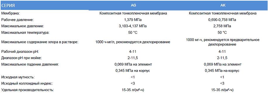 GE AG 8040 F tech