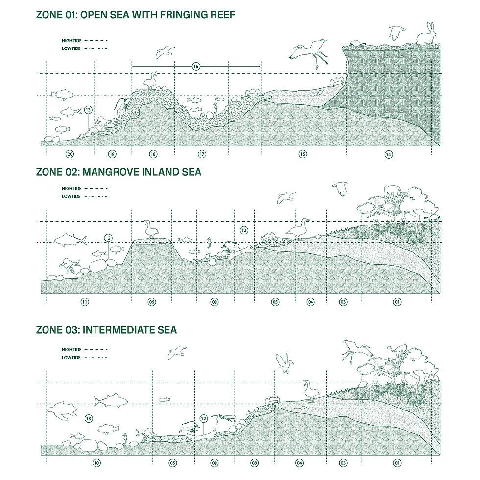 Ecological Zone Breakdown
