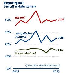 AMA Verband für Sensorik + Messtechnik Exportquote