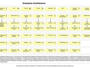 Proč Enterprise Architekture?