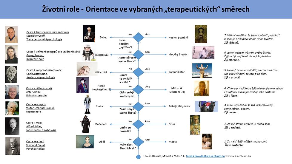 Životní_role_Orientace_v_terapeutických_