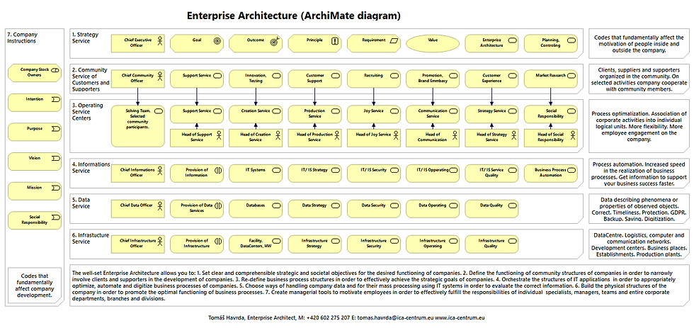 Enterprise Architecture_ArchiMate Diagra