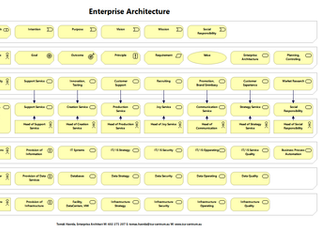 Benefits of good Enterprise Architecture