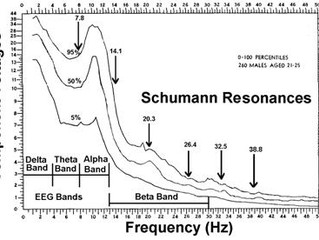 What is Schumann's resonance and why is it good to know something about it?