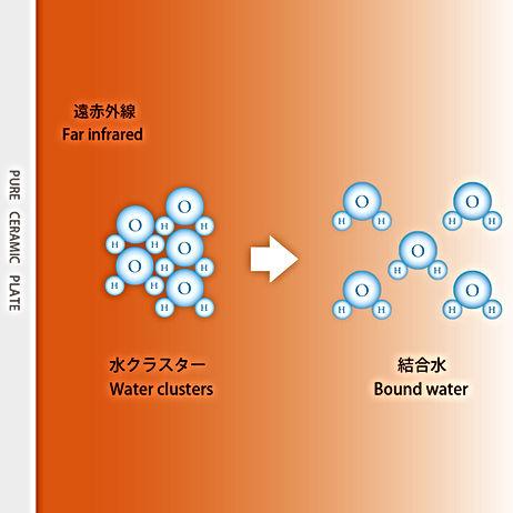 結合水,遠赤外線効果,ピュアセラミック