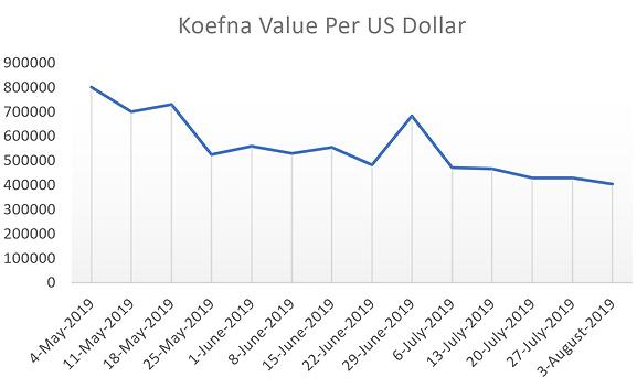 Koefna value 3-8-2019.png