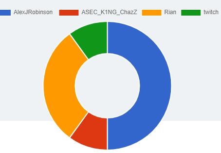 BREAKING- Democrats win Koefdam Elections