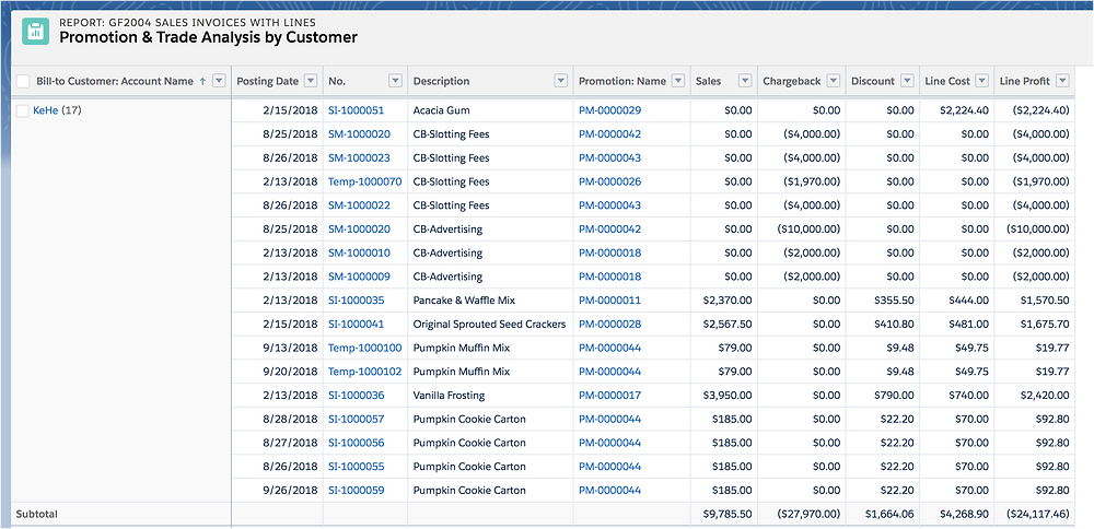 Data and analytics for promotions success with Goldfinch ERP and CRM software