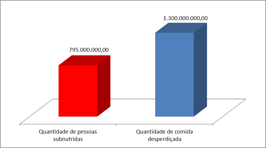 Gráfico do desperdício e da fome - Alivita Refeições Coletivas