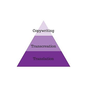 Drawing the lines between transcreation, copywriting and translation.