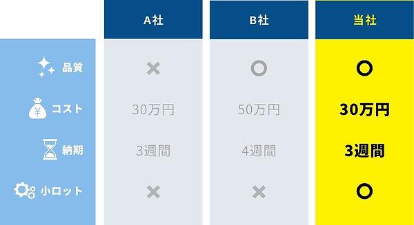 品質 コスト 納期 小ロット対応.jpg
