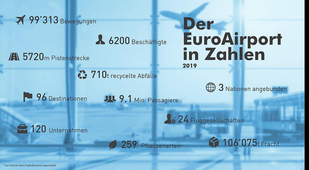 EuroAirport in Zahlen 2019_de.png
