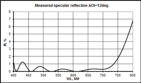 Спектр СКНП-50%+AR-2.png