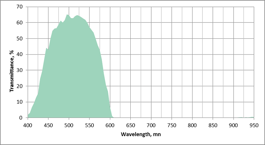 Lighting characteristics of incandescent lamp with NVIS compatible cylindrical green filter NV-GIS.BIL
