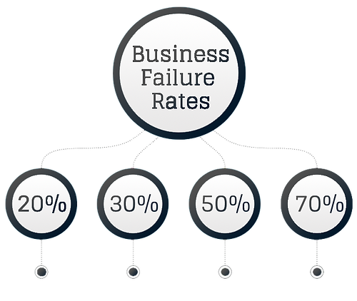 business failure rates official.png