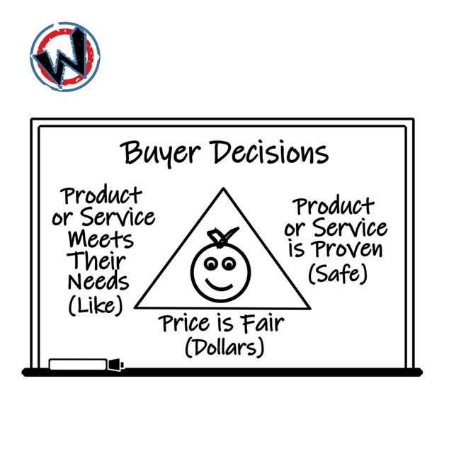 Fulfillment Triangle for Business