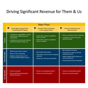Partner Go To Market Planning