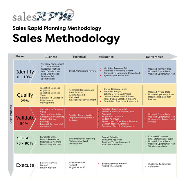Sales Methodology Development & Deployment