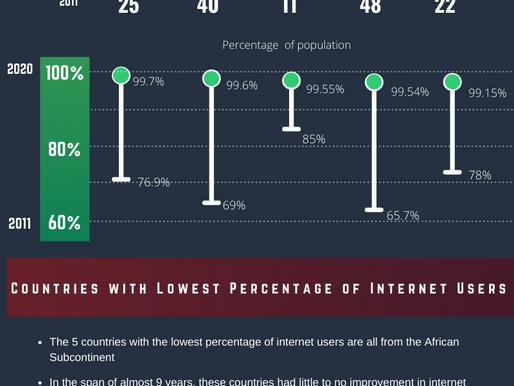 Internet penetration over time
