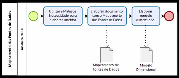 BI NA PRÁTICA - MAPEAMENTO DA FONTE DE DADOS