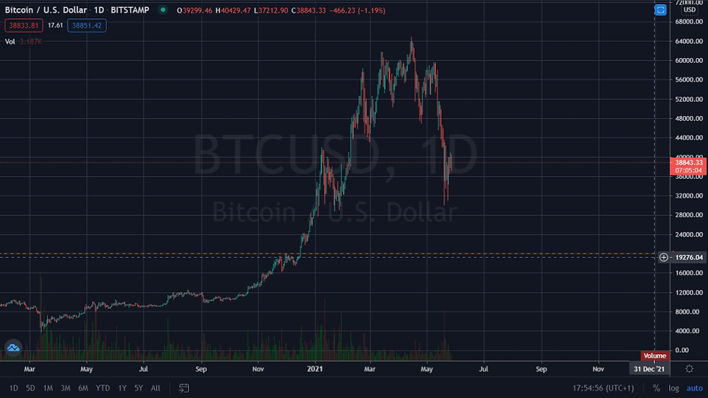 current bitcoin price graph