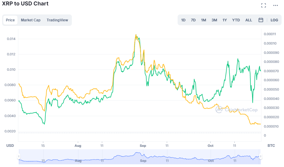 Ripple to USD Chart