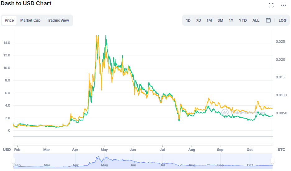 Dash to USD Chart