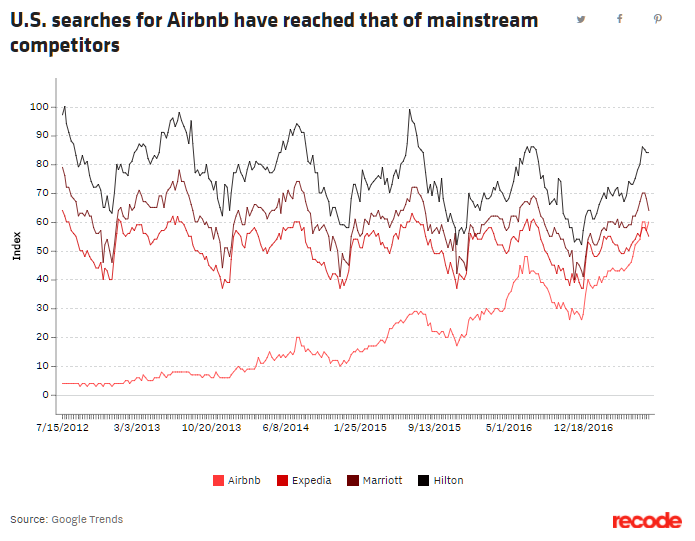 AirBNB Search Traffic Trends Compared to Leading OTA and Hotel Chains: