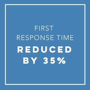 First Response Time Reduced by 35%