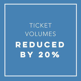 Ticket Volumes Reduced by 20%