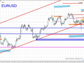 Обзор валютного рынка (+золото и рубль) на 31.05 - 04.06.21. Фундаментум и точки входа.