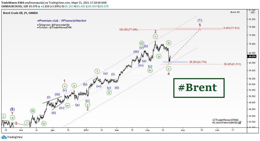 Волновой анализ. Прогноз по нефти. Brent возобновляет рост?