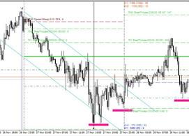 Форекс. Торговые идеи. 28.11.19 Германия на пороге дефляции, а Евро стоит на месте, не падает...нащу