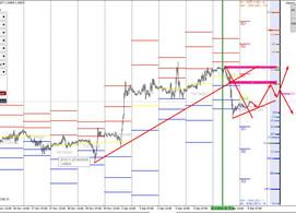 Прогноз курсов валют на сегодня: EURUSD, GBPUSD, USDRUB (по биржевым объемам CME) 09.12.19