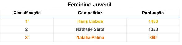 Tabela classificação Feminino Juvenil