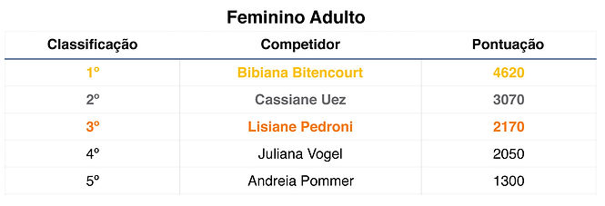Tabela classificação Feminino Adulto