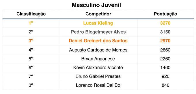 Tabela classificação masculino
