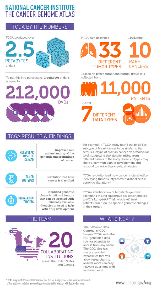 tcga-infographic-enlarge.png