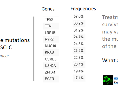 Top 10 gene mutations in non small cell lung cancer (NSCLC) that drives the outcome