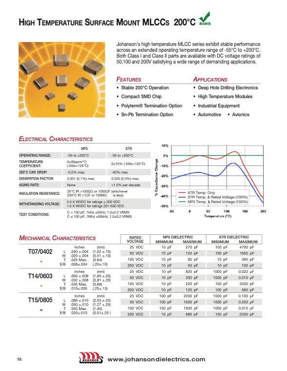 JDI High Temperature Multilayer Ceramic Chip Capacitors