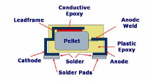 Conventional tantalum capacitor