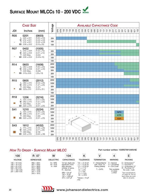 JDI Standard Multilayer Ceramic Chip Capacitors